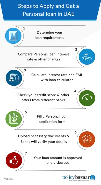 how to apply for personal loan in uae
